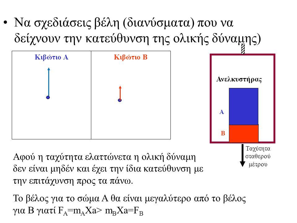 Να σχεδιάσεις βέλη (διανύσματα) που να δείχνουν την κατεύθυνση της ολικής δύναμης) Ανελκυστήρας Α Β Ταχύτητα σταθερού μέτρου Κιβώτιο ΑΚιβώτιο Β Αφού η ταχύτητα ελαττώνετα η ολική δύναμη δεν είναι μηδέν και έχει την ίδια κατεύθυνση με την επιτάχυνση προς τα πάνω.
