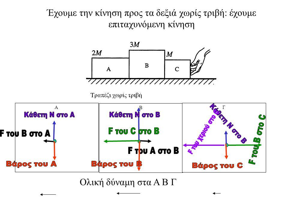 Να σχεδιάσεις βέλη (διανύσματα) που να δείχνουν την κατεύθυνση της ολικής δύναμης) Ανελκυστήρας Α Β Ταχύτητα σταθερού μέτρου Κιβώτιο ΑΚιβώτιο Β Αφού η