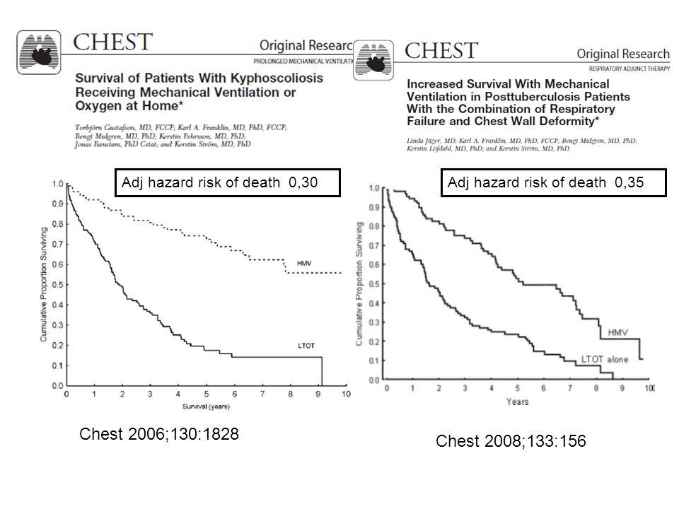 Chest 2006;130:1828 Chest 2008;133:156 Adj hazard risk of death 0,30Adj hazard risk of death 0,35