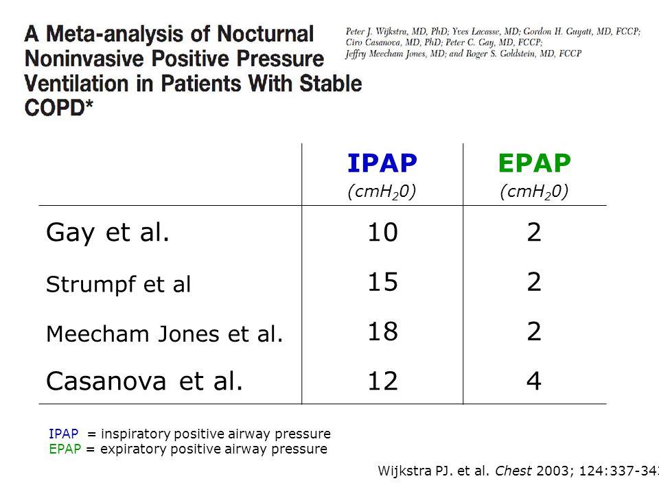 IPAP (cmH 2 0) EPAP (cmH 2 0) Gay et al.102 Strumpf et al 152 Meecham Jones et al. 182 Casanova et al.124 Wijkstra PJ. et al. Chest 2003; 124:337-343