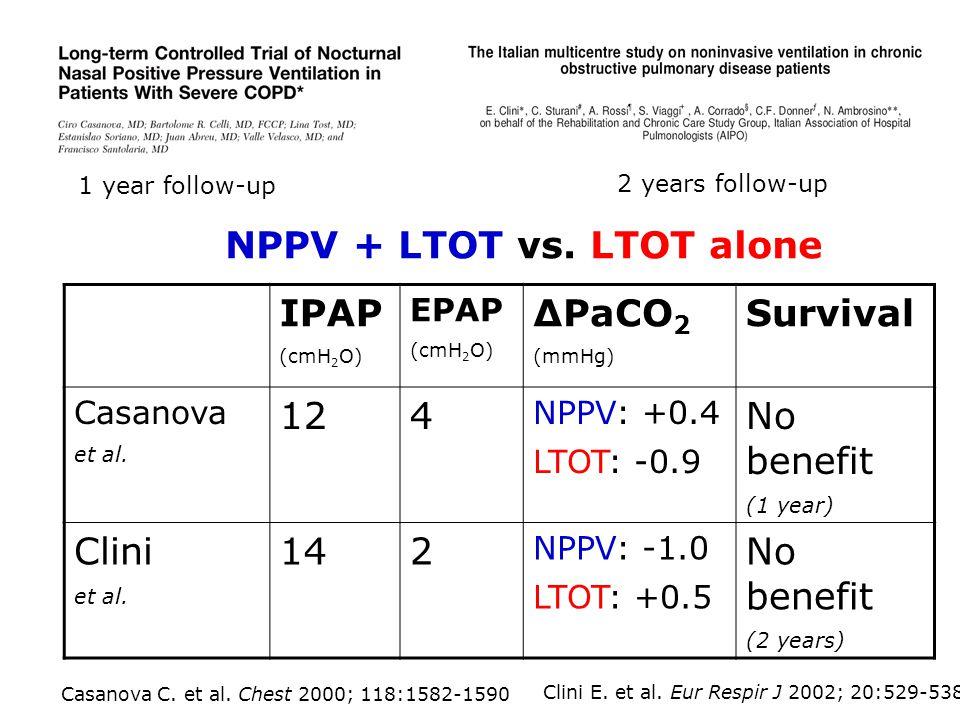 IPAP (cmH 2 O) EPAP (cmH 2 O) ΔPaCO 2 (mmHg) Survival Casanova et al. 124 NPPV: +0.4 LTOT: -0.9 No benefit (1 year) Clini et al. 142 NPPV: -1.0 LTOT: