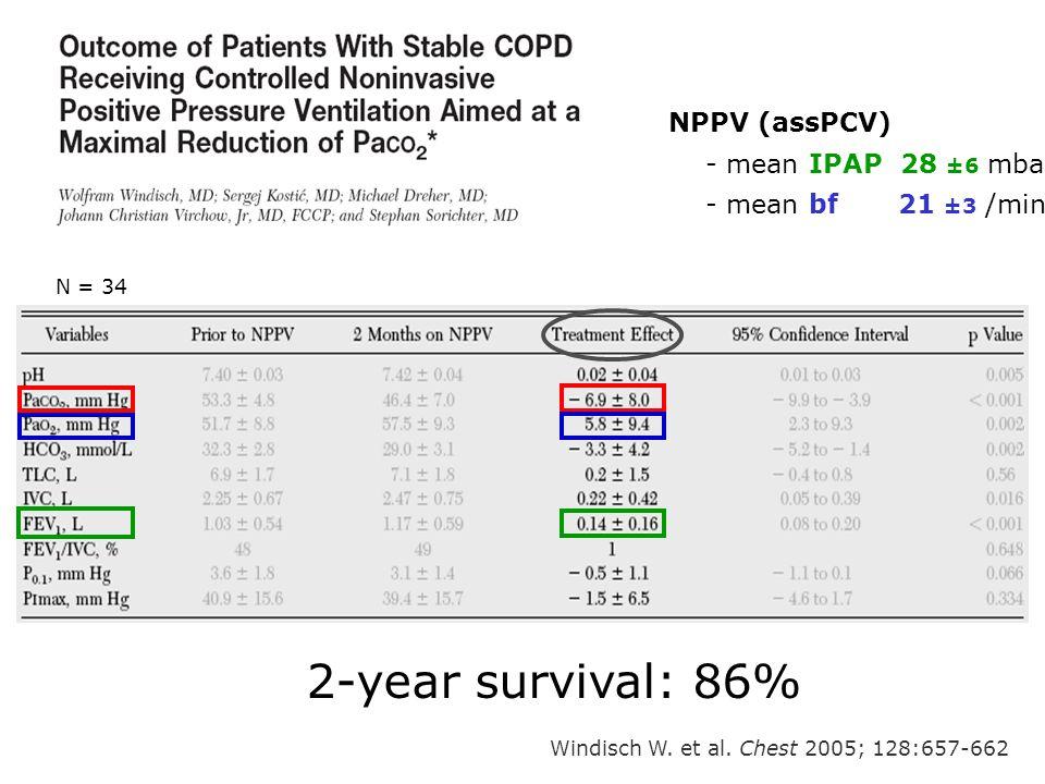 Windisch W. et al. Chest 2005; 128:657-662 NPPV (assPCV) - mean IPAP 28 ±6 mbar - mean bf 21 ±3 /min 2-year survival: 86% N = 34