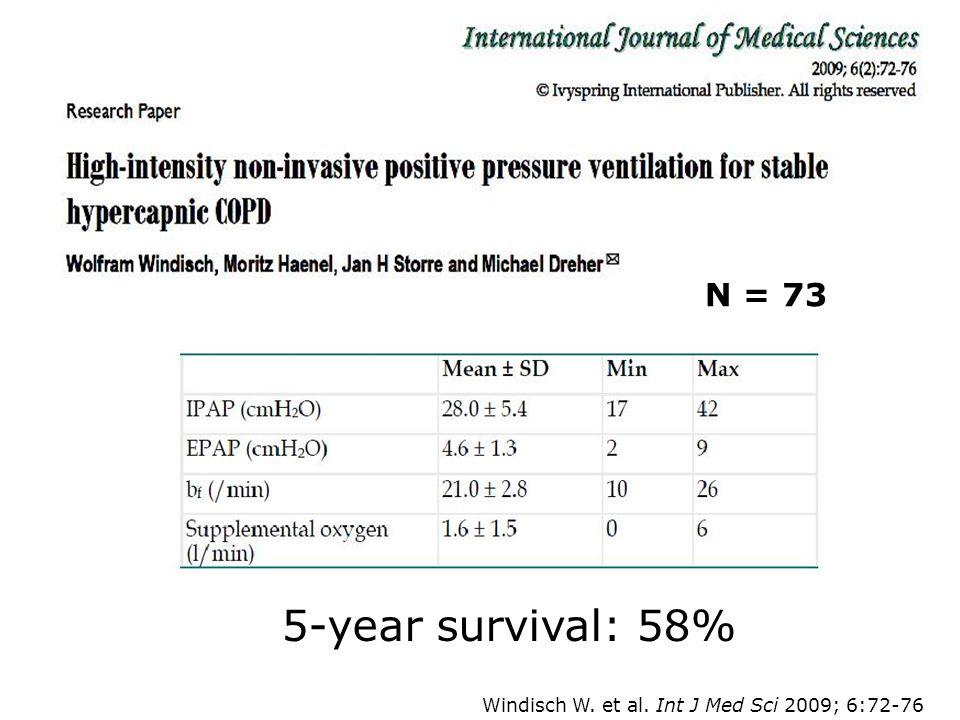 Windisch W. et al. Int J Med Sci 2009; 6:72-76 N = 73 5-year survival: 58%