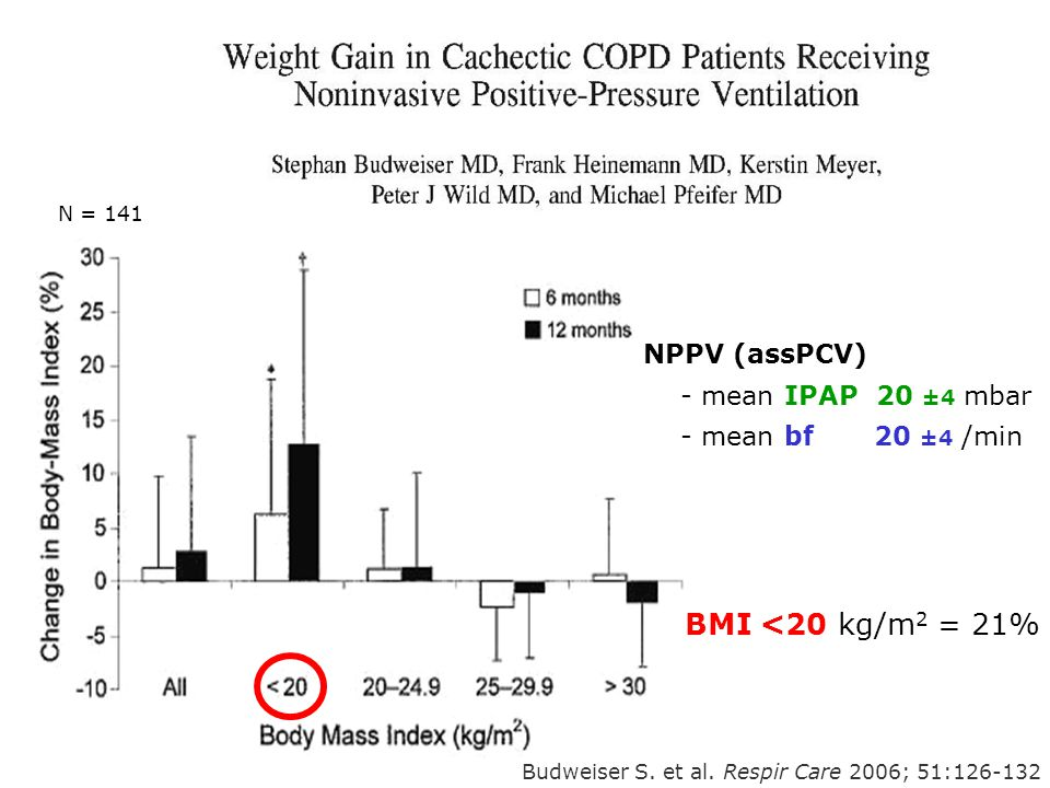 Budweiser S. et al. Respir Care 2006; 51:126-132 BMI <20 kg/m 2 = 21% N = 141 NPPV (assPCV) - mean IPAP 20 ±4 mbar - mean bf 20 ±4 /min