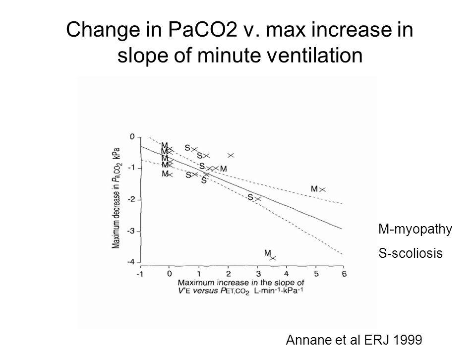 Hypercapnic ventilatory response (HCVR) Group mean and S.E.M.