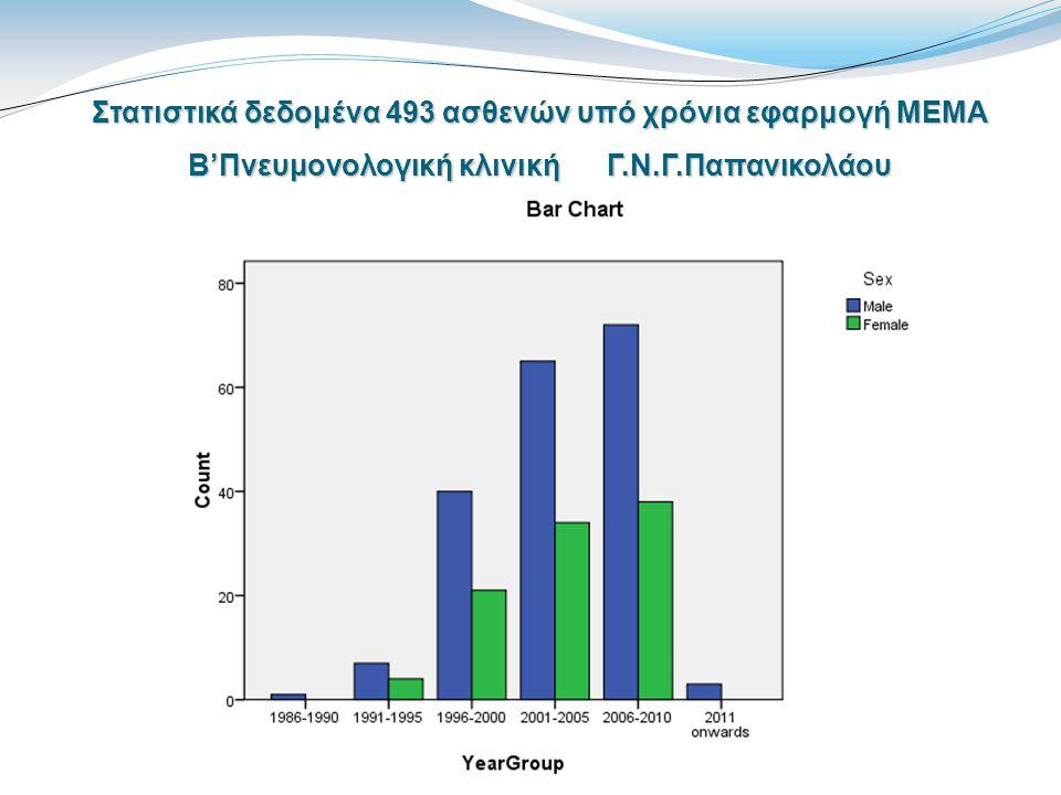 Στατιστικά δεδομένα 493 ασθενών υπό χρόνια εφαρμογή ΜΕΜΑ Β'Πνευμονολογική κλινική Γ.Ν.Γ.Παπανικολάου