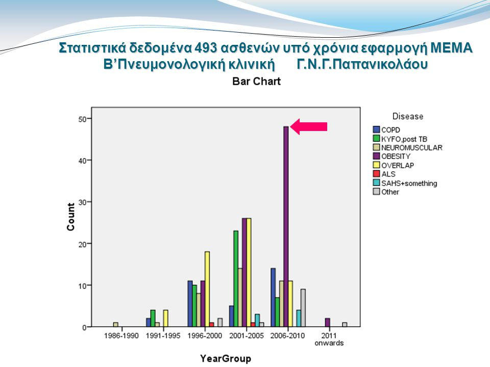 Νυχτερινή οξυμετρία Πλεονεκτήματα : εύκολη, διαθέσιμη, ανεκτή, οικονομική Παθολογική: ανεπαρκής στην αιτιολόγηση της χαμηλής SpO2