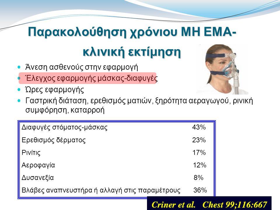 Παρακολούθηση χρόνιου ΜΗ ΕΜΑ- κλινική εκτίμηση Άνεση ασθενούς στην εφαρμογή Έλεγχος εφαρμογής μάσκας-διαφυγές Ώρες εφαρμογής Γαστρική διάταση, ερεθισμός ματιών, ξηρότητα αεραγωγού, ρινική συμφόρηση, καταρροή Διαφυγές στόματος-μάσκας 43% Ερεθισμός δέρματος 23% Ρινίτις 17% Αεροφαγία 12% Δυσανεξία 8% Βλάβες αναπνευστήρα ή αλλαγή στις παραμέτρους 36%
