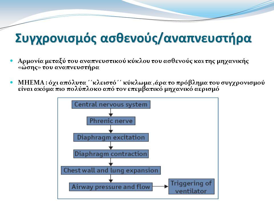 Συγχρονισμός ασθενούς/αναπνευστήρα Αρμονία μεταξύ του αναπνευστικού κύκλου του ασθενούς και της μηχανικής «ώσης» του αναπνευστήρα ΜΗΕΜΑ : όχι απόλυτα ΄΄κλειστό΄΄ κύκλωμα,άρα το πρόβλημα του συγχρονισμού είναι ακόμα πιο πολύπλοκο από τον επεμβατικό μηχανικό αερισμό