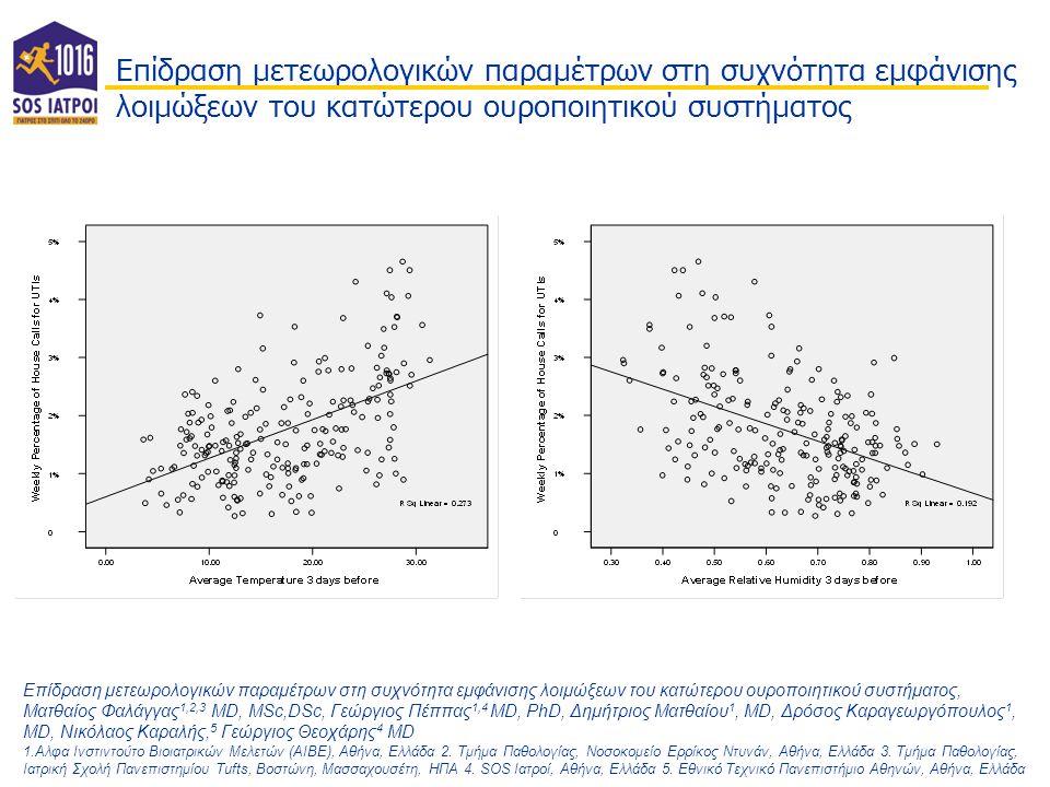 Περίληψη Επίδραση μετεωρολογικών μεταβλητών στην συχνότητα εμφάνισης λοιμώξεων του κατώτερου ουροποιητικού συστήματος Ματθαίος Φαλάγγας 1,2,3 MD, MSc,DSc, Γεώργιος Πέππας 1,4 MD, PhD, Δημήτριος Ματθαίου 1, MD, Δρόσος Καραγεωργόπουλος 1, MD, Νικόλαος Καραλής 5, Γεώργιος Θεοχάρης 4 MD 1.Aλφα Ινστιντούτο Βιοιατρικών Μελετών (ΑΙΒΕ), Αθήνα, Ελλάδα 2.