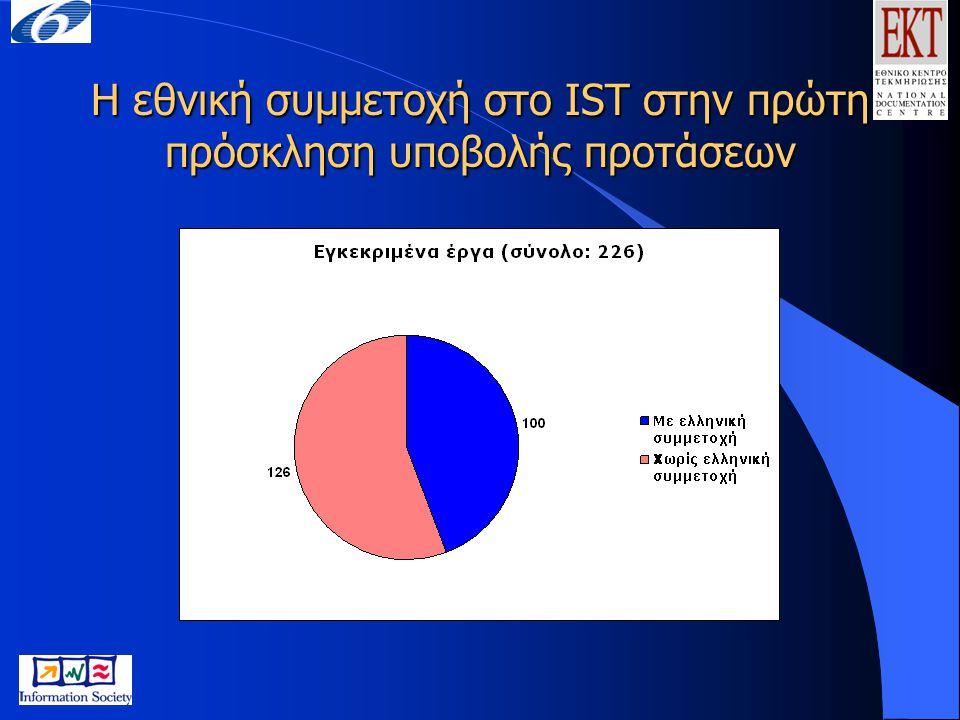 Η εθνική συμμετοχή στο IST στην πρώτη πρόσκληση υποβολής προτάσεων