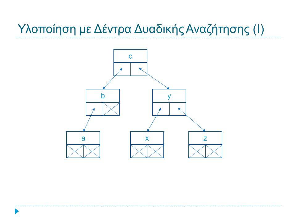 Υλοποίηση με Δέντρα Δυαδικής Αναζήτησης (Ι) c b y a xz
