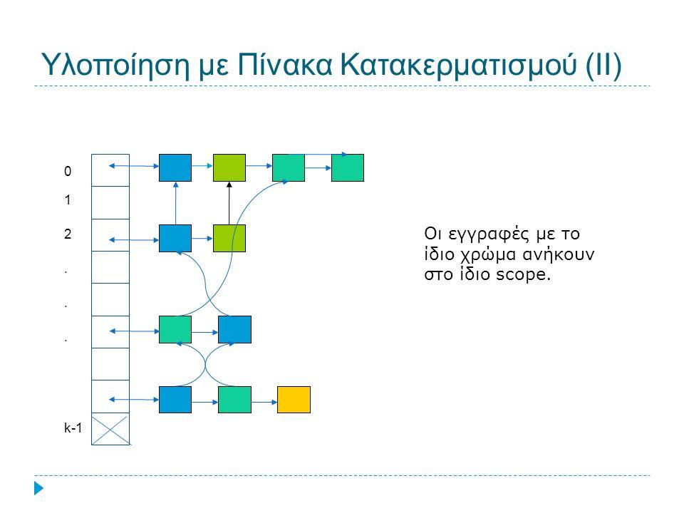 Υλοποίηση με Πίνακα Κατακερματισμού (ΙΙ) Οι εγγραφές με το ίδιο χρώμα ανήκουν στο ίδιο scope. 0 1 2... k-1