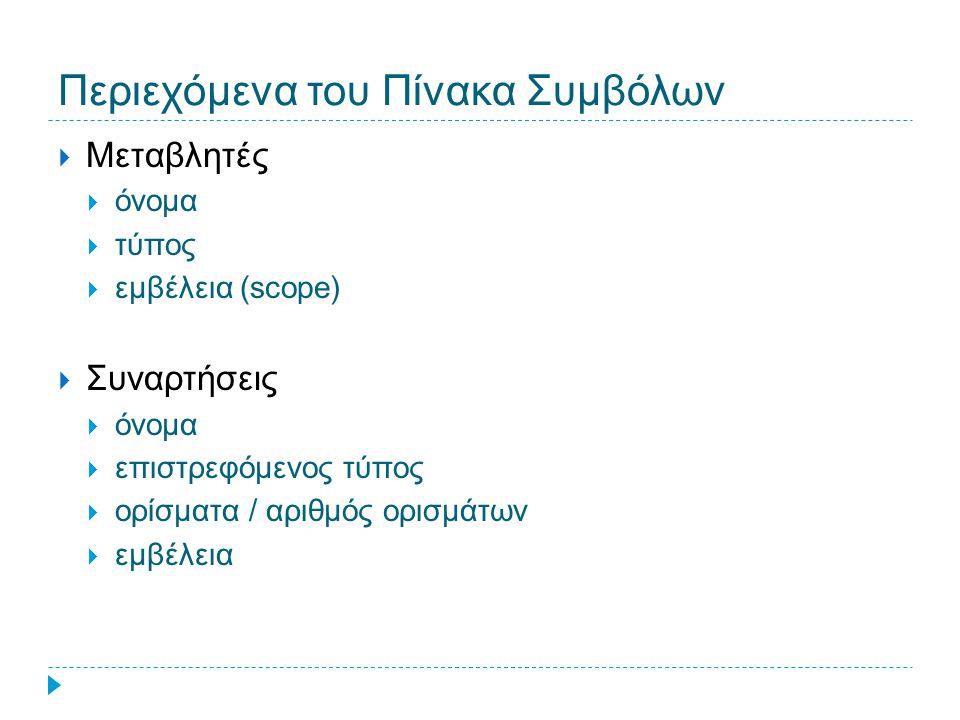Περιεχόμενα του Πίνακα Συμβόλων  Μεταβλητές  όνομα  τύπος  εμβέλεια (scope)  Συναρτήσεις  όνομα  επιστρεφόμενος τύπος  ορίσματα / αριθμός ορισ