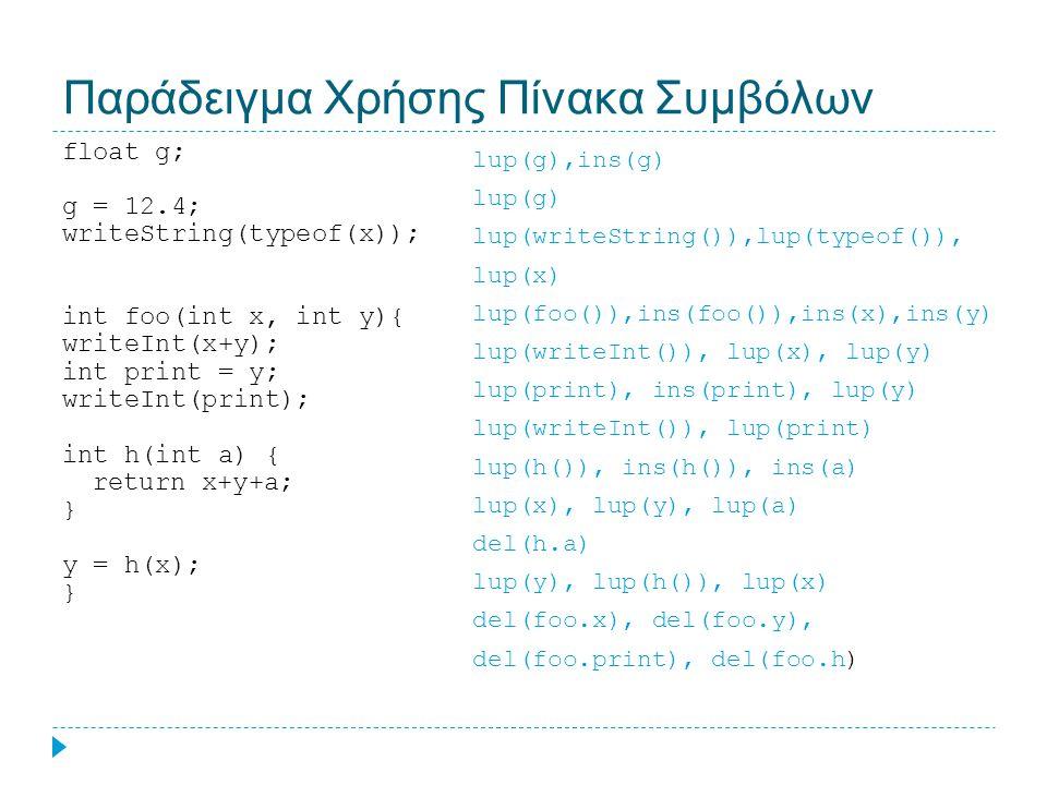 Παράδειγμα Χρήσης Πίνακα Συμβόλων float g; g = 12.4; writeString(typeof(x)); int foo(int x, int y){ writeInt(x+y); int print = y; writeInt(print); int h(int a) { return x+y+a; } y = h(x); } lup(g),ins(g) lup(g) lup(writeString()),lup(typeof()), lup(x) lup(foo()),ins(foo()),ins(x),ins(y) lup(writeInt()), lup(x), lup(y) lup(print), ins(print), lup(y) lup(writeInt()), lup(print) lup(h()), ins(h()), ins(a) lup(x), lup(y), lup(a) del(h.a) lup(y), lup(h()), lup(x) del(foo.x), del(foo.y), del(foo.print), del(foo.h)