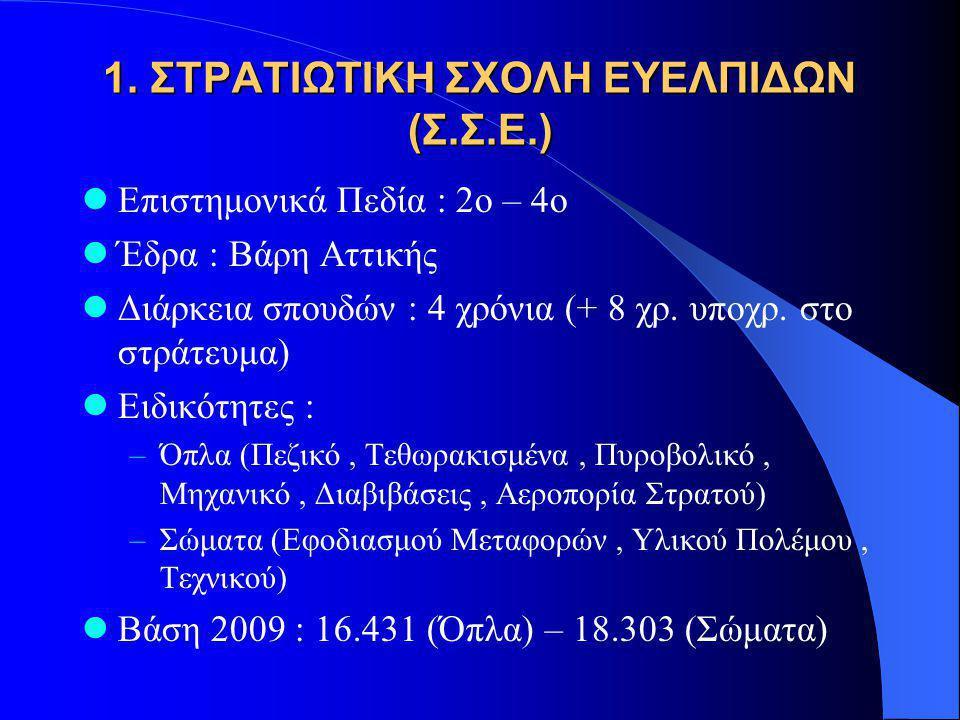 1. ΣΤΡΑΤΙΩΤΙΚΗ ΣΧΟΛΗ ΕΥΕΛΠΙΔΩΝ (Σ.Σ.Ε.) Επιστημονικά Πεδία : 2ο – 4ο Έδρα : Βάρη Αττικής Διάρκεια σπουδών : 4 χρόνια (+ 8 χρ. υποχρ. στο στράτευμα) Ει