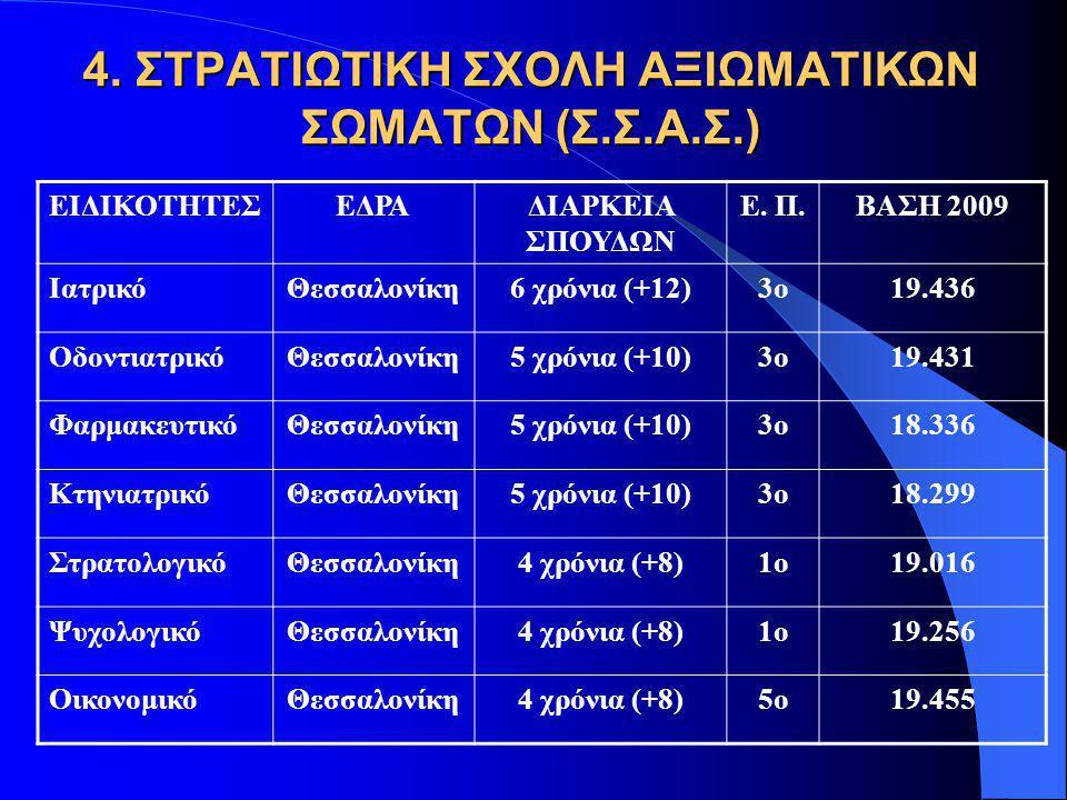4. ΣΤΡΑΤΙΩΤΙΚΗ ΣΧΟΛΗ ΑΞΙΩΜΑΤΙΚΩΝ ΣΩΜΑΤΩΝ (Σ.Σ.Α.Σ.) ΕΙΔΙΚΟΤΗΤΕΣΕΔΡΑΔΙΑΡΚΕΙΑ ΣΠΟΥΔΩΝ Ε. Π.ΒΑΣΗ 2009 ΙατρικόΘεσσαλονίκη6 χρόνια (+12)3ο19.436 Οδοντιατρι