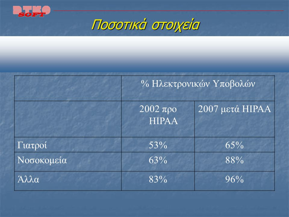 Υποχρεώσεις 2/2 Ελάχιστης Αιτούμενης Πληροφορίας Ελάχιστης Αιτούμενης Πληροφορίας Ελάχιστης Αποκαλυπτόμενης Πληροφορίας Ελάχιστης Αποκαλυπτόμενης Πληρ
