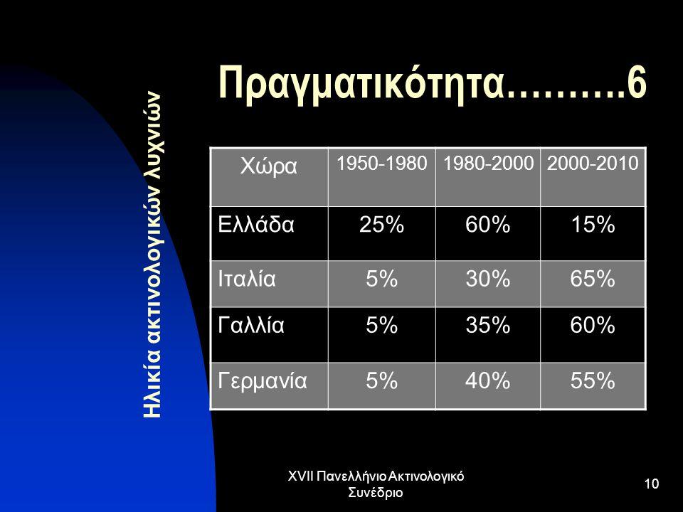 XVII Πανελλήνιο Ακτινολογικό Συνέδριο 10 Πραγματικότητα……….6 Χώρα 1950-19801980-20002000-2010 Ελλάδα25%60%15% Ιταλία5%30%65% Γαλλία5%35%60% Γερμανία5%