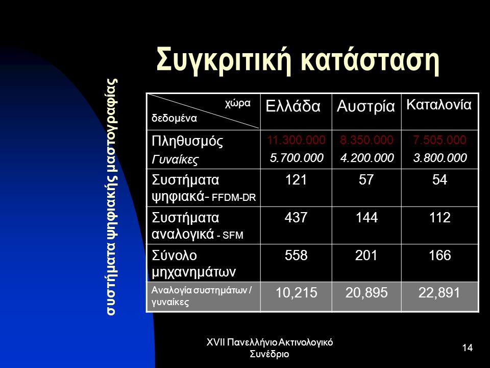 XVII Πανελλήνιο Ακτινολογικό Συνέδριο 14 Συγκριτική κατάσταση συστήματα ψηφιακής μαστογραφίας χώρα δεδομένα ΕλλάδαΑυστρία Καταλονία Πληθυσμός Γυναίκες