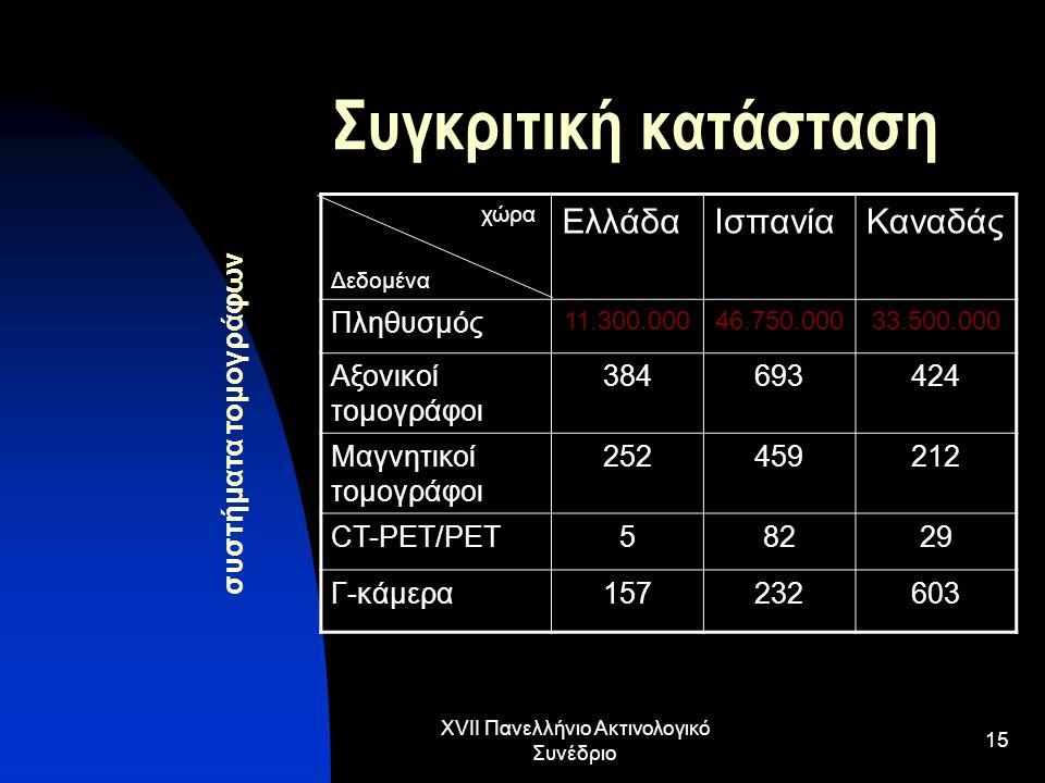 XVII Πανελλήνιο Ακτινολογικό Συνέδριο 15 Συγκριτική κατάσταση χώρα Δεδομένα ΕλλάδαΙσπανίαΚαναδάς Πληθυσμός 11.300.00046.750.00033.500.000 Αξονικοί τομ