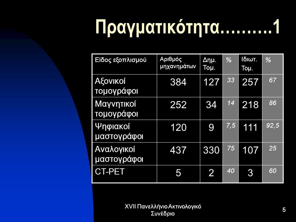 XVII Πανελλήνιο Ακτινολογικό Συνέδριο 5 Πραγματικότητα……….1 Είδος εξοπλισμού Αριθμός μηχανημάτων Δημ. Τομ. % Ιδιωτ. Τομ. % Αξονικοί τομογράφοι 384127