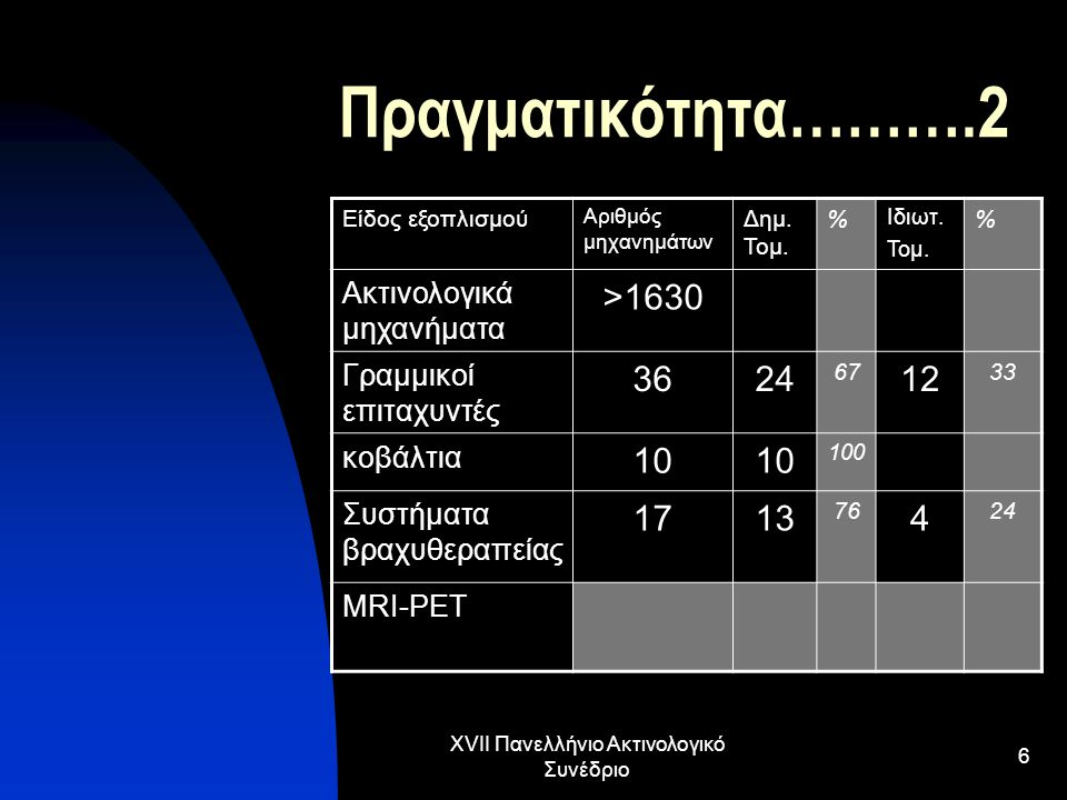 XVII Πανελλήνιο Ακτινολογικό Συνέδριο 6 Πραγματικότητα……….2 Είδος εξοπλισμού Αριθμός μηχανημάτων Δημ. Τομ. % Ιδιωτ. Τομ. % Ακτινολογικά μηχανήματα >16
