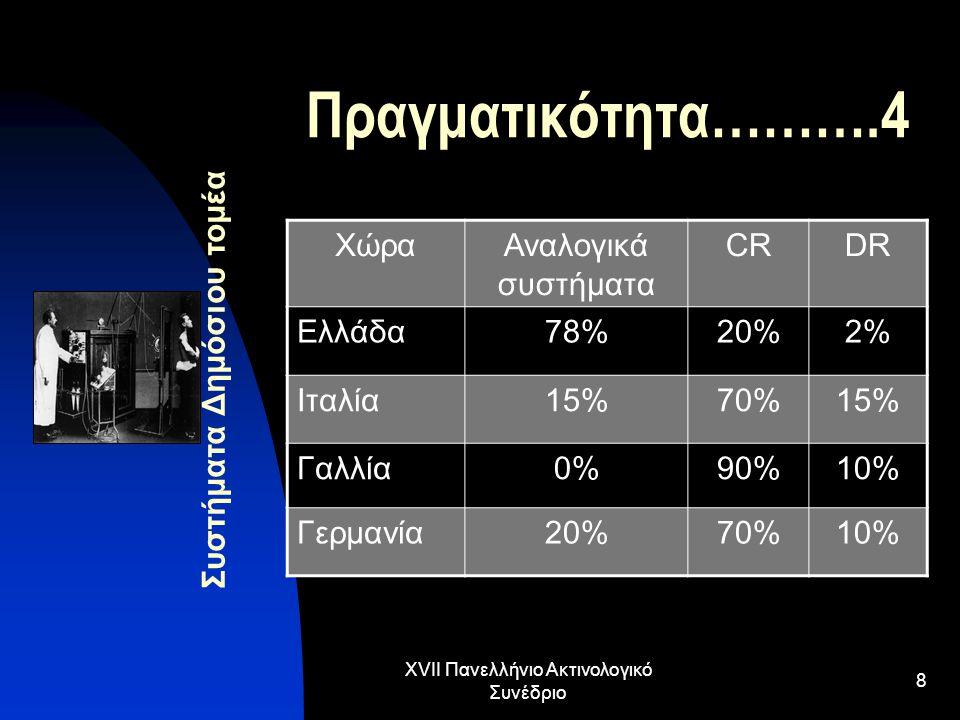 XVII Πανελλήνιο Ακτινολογικό Συνέδριο 9 Πραγματικότητα……….5 Συστήματα Ιδιωτικού τομέα ΧώραΑναλογικά συστήματα CRDR Ελλάδα19%80%1% Ιταλία10%80%10% Γαλλία0%90%10% Γερμανία30%60%10%