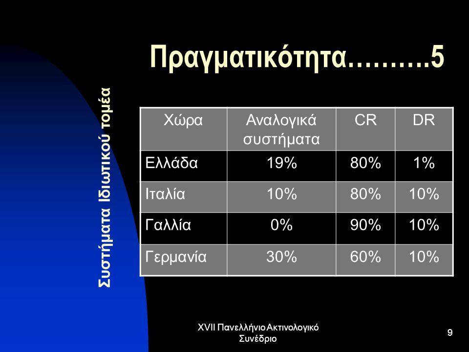 XVII Πανελλήνιο Ακτινολογικό Συνέδριο 9 Πραγματικότητα……….5 Συστήματα Ιδιωτικού τομέα ΧώραΑναλογικά συστήματα CRDR Ελλάδα19%80%1% Ιταλία10%80%10% Γαλλ
