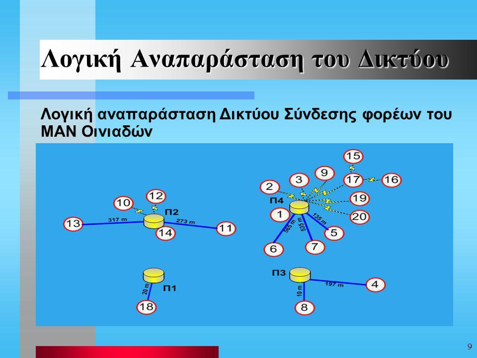 9 Λογική Αναπαράσταση του Δικτύου Λογική αναπαράσταση Δικτύου Σύνδεσης φορέων του MAN Οινιαδών
