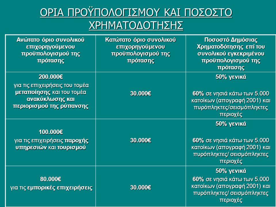 ΟΡΙΑ ΠΡΟΫΠΟΛΟΓΙΣΜOY ΚΑΙ ΠΟΣΟΣΤΟ ΧΡΗΜΑΤΟΔΟΤΗΣΗΣ Ανώτατο όριο συνολικού επιχορηγούμενου προϋπολογισμού της πρότασης Κατώτατο όριο συνολικού επιχορηγούμενου προϋπολογισμού της πρότασης Ποσοστό Δημόσιας Χρηματοδότησης επί του συνολικού εγκεκριμένου προϋπολογισμού της πρότασης 200.000€ για τις επιχειρήσεις του τομέα μεταποίησης και του τομέα ανακύκλωσης και περιορισμού της ρύπανσης για τις επιχειρήσεις του τομέα μεταποίησης και του τομέα ανακύκλωσης και περιορισμού της ρύπανσης30.000€ 50% γενικά 60% σε νησιά κάτω των 5.000 κατοίκων (απογραφή 2001) και πυρόπληκτες/σεισμόπληκτες περιοχές 100.000€ για τις επιχειρήσεις παροχής υπηρεσιών και τουρισμού για τις επιχειρήσεις παροχής υπηρεσιών και τουρισμού30.000€ 50% γενικά 60% σε νησιά κάτω των 5.000 κατοίκων (απογραφή 2001) και πυρόπληκτες/ σεισμόπληκτες περιοχές 80.000€ για τις εμπορικές επιχειρήσεις για τις εμπορικές επιχειρήσεις30.000€ 50% γενικά 60% σε νησιά κάτω των 5.000 κατοίκων (απογραφή 2001) και πυρόπληκτες/ σεισμόπληκτες περιοχές