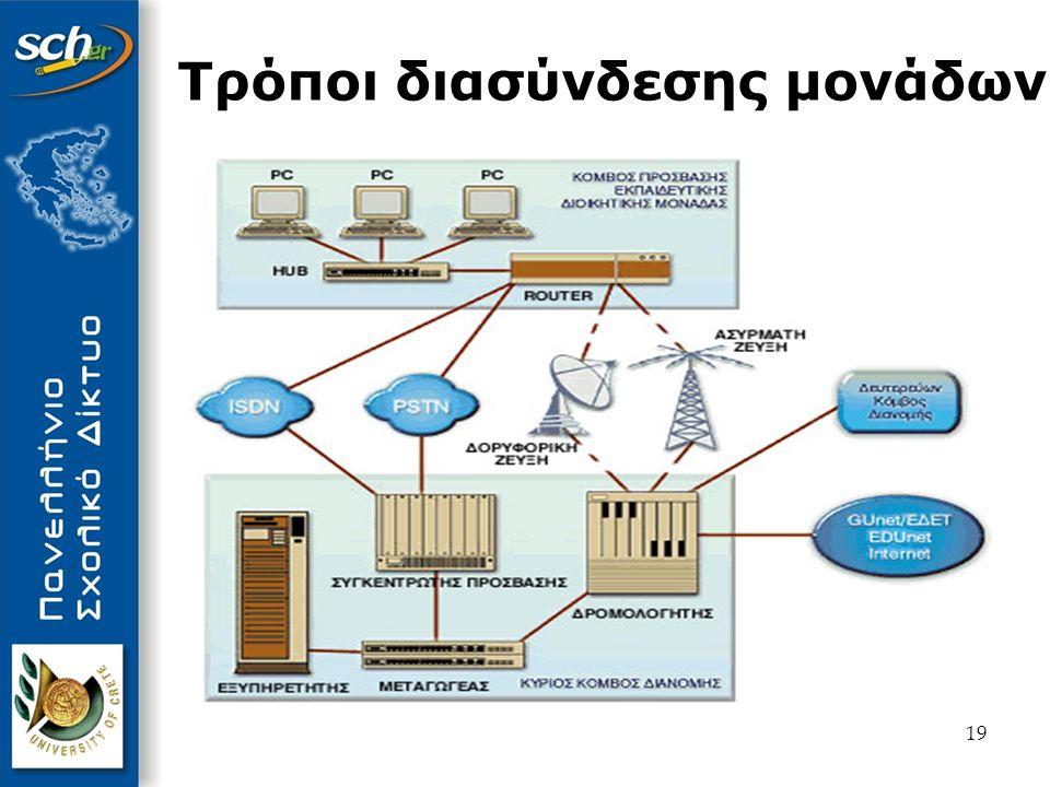 20 Τεχνολογίες Πρόσβασης στο δίκτυο