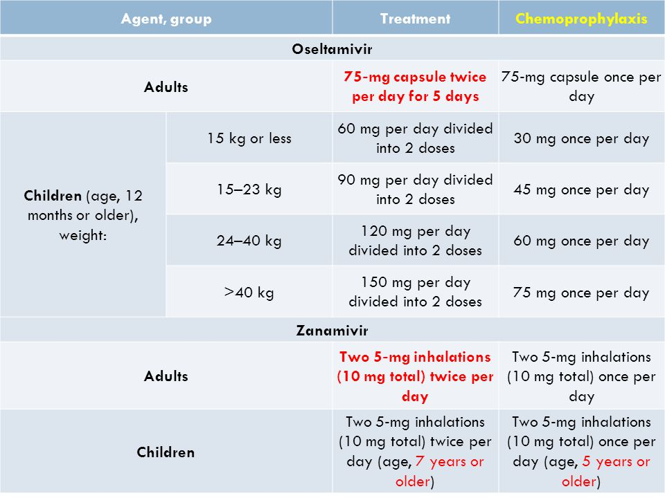 Agent, groupTreatmentChemoprophylaxis Oseltamivir Adults 75 ‐ mg capsule twice per day for 5 days 75 ‐ mg capsule once per day Children (age, 12 month