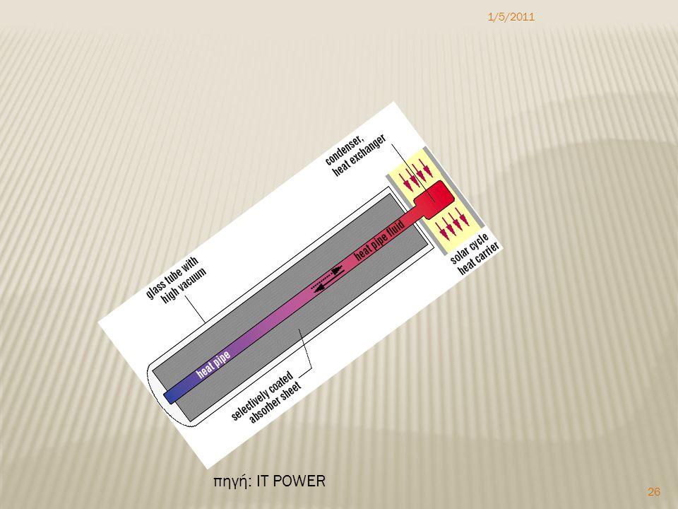 1/5/2011 26 πηγή: IT POWER