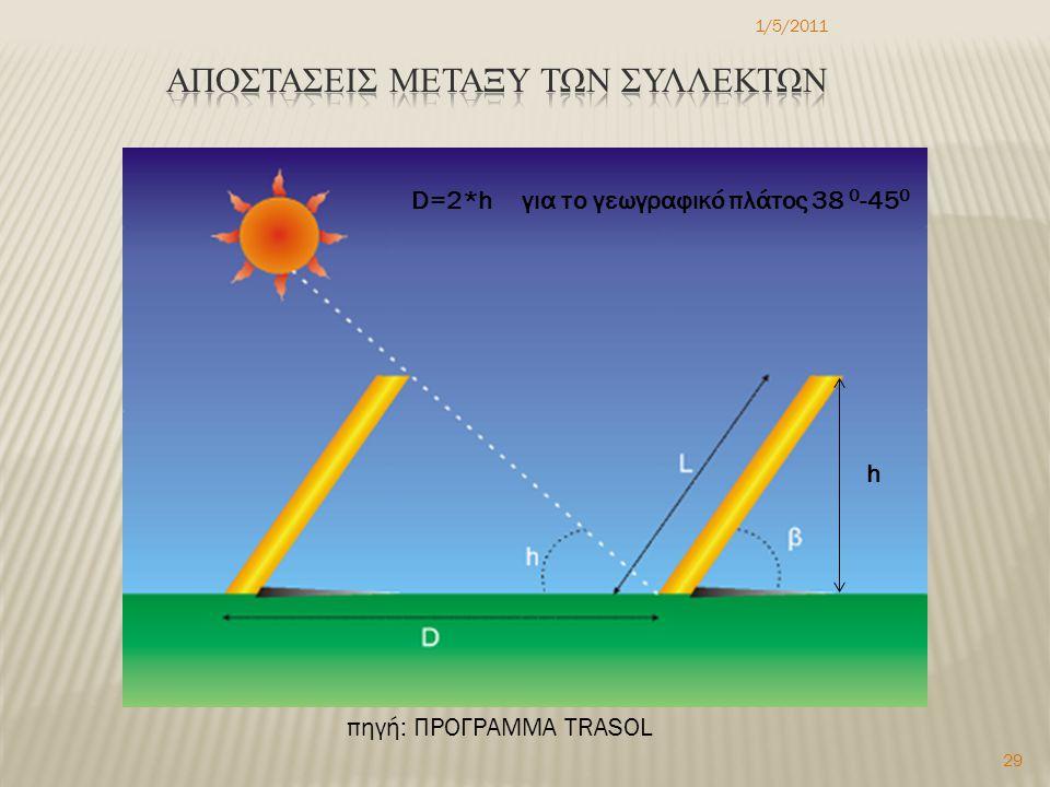 1/5/2011 29 D=2*h για το γεωγραφικό πλάτος 38 0 -45 0 πηγή: ΠΡΟΓΡΑΜΜΑ TRASOL h