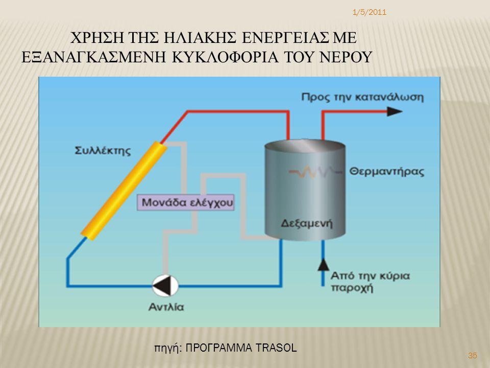 1/5/2011 35 πηγή: ΠΡΟΓΡΑΜΜΑ TRASOL