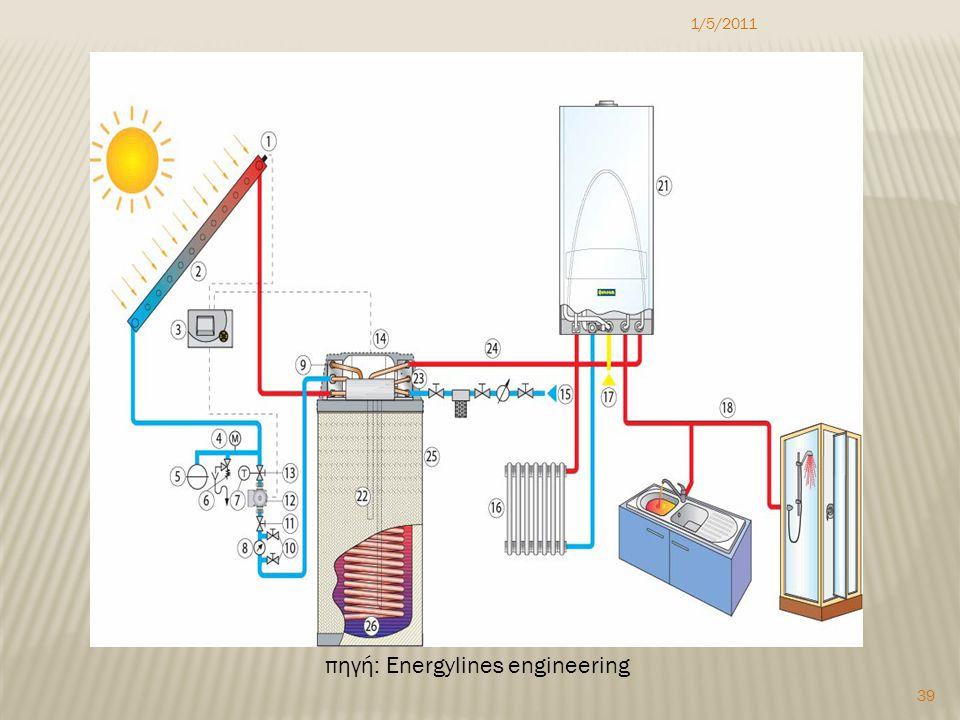 1/5/2011 39 πηγή: Energylines engineering