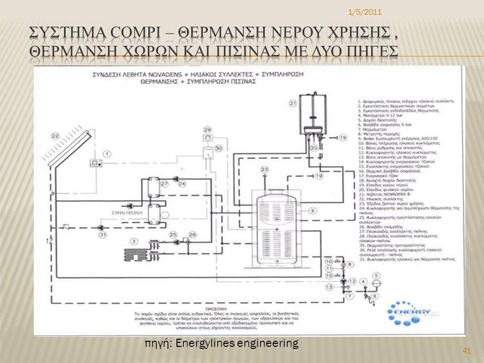 1/5/2011 41 πηγή: Energylines engineering