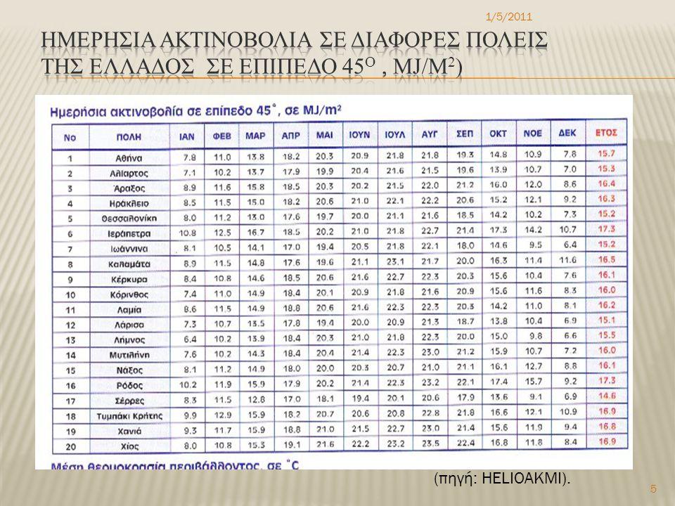 1/5/2011 5 (πηγή: HELIOAKMI).