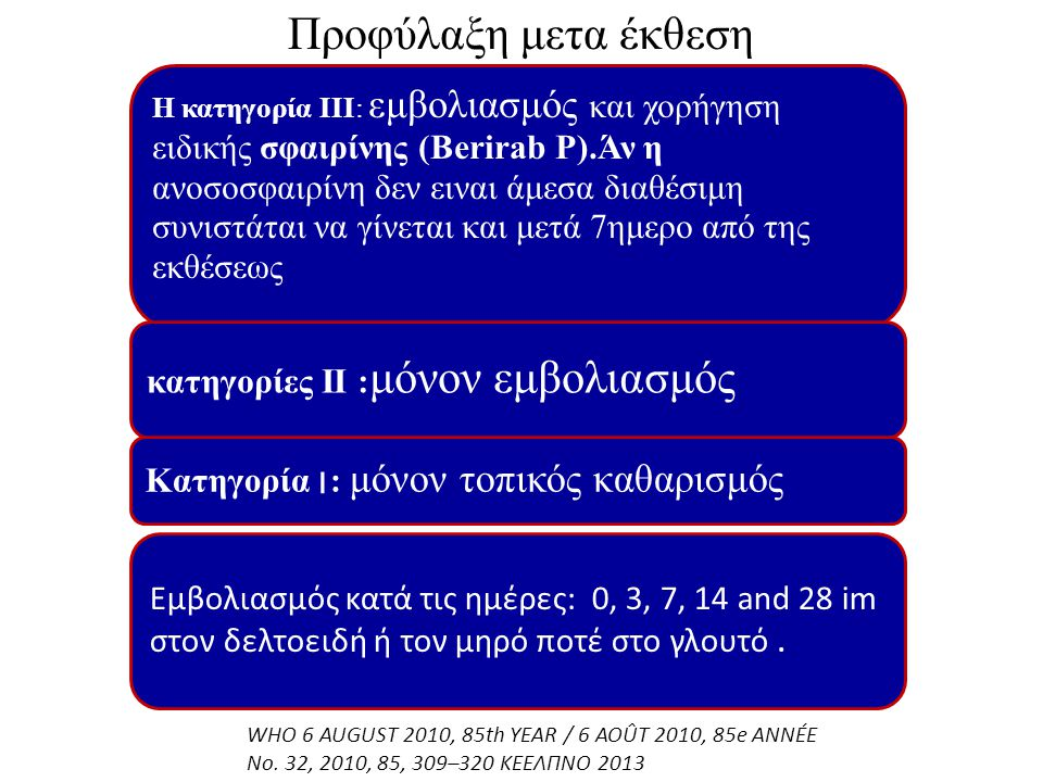 Η κατηγορία ΙΙΙ: εμβολιασμός και χορήγηση ειδικής σφαιρίνης (Berirab P).Άν η ανοσοσφαιρίνη δεν ειναι άμεσα διαθέσιμη συνιστάται να γίνεται και μετά 7η