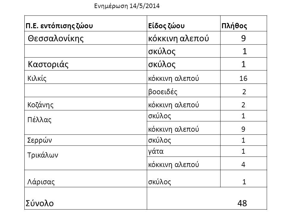 Π.Ε. εντόπισης ζώουΕίδος ζώουΠλήθος Θεσσαλονίκηςκόκκινη αλεπού9 σκύλος 1 Καστοριάςσκύλος1 Κιλκίςκόκκινη αλεπού16 βοοειδές 2 Κοζάνηςκόκκινη αλεπού2 Πέλ
