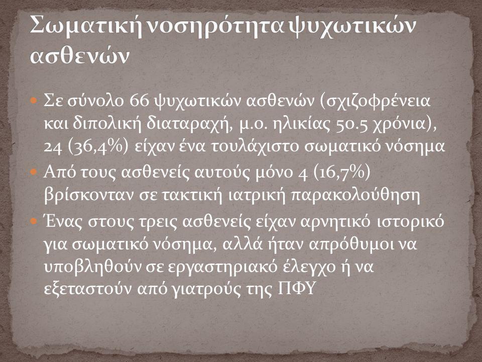 Σε σύνολο 66 ψυχωτικών ασθενών (σχιζοφρένεια και διπολική διαταραχή, μ.ο.