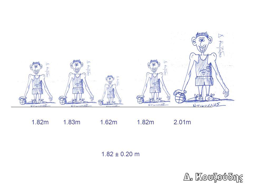 Επομένως η σωστή γραφή των μετρήσεων είναι 1.82 ± 0.20 m Μέτρηση (ή μέσος όρος για πολλές μετρήσεις) Σφάλμα (πάντα 1 ψηφίο) Μονάδες (πάντα!!!)