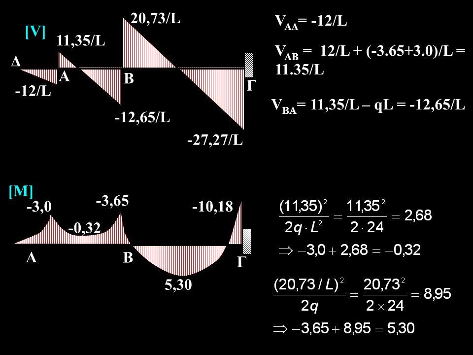 -27,27/L A Β Γ 11,35/L -12,65/L 20,73/L -12/L Δ [V] A Β Γ -3,65 -10,18 5,30 -3,0 -0,32 [M] V AΔ = -12/L V AB = 12/L + (-3.65+3.0)/L = 11.35/L V BA = 1