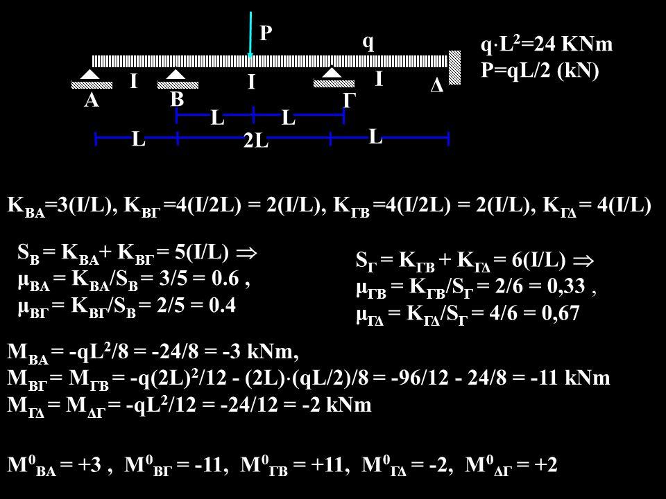 A Ι Β Γ q 2L L Ι q  L 2 =24 KNm P=qL/2 (kΝ) Δ Ι L P LL K BA =3(I/L), Κ ΒΓ =4(I/2L) = 2(I/L), Κ ΓB =4(I/2L) = 2(I/L), Κ ΓΔ = 4(I/L) S B = K BA + K BΓ = 5(I/L)  μ ΒΑ = Κ BA /S B = 3/5 = 0.6, μ ΒΓ = Κ BΓ /S B = 2/5 = 0.4 S Γ = K ΓΒ + K ΓΔ = 6(I/L)  μ ΓΒ = Κ ΓB /S Γ = 2/6 = 0,33, μ ΓΔ = Κ ΓΔ /S Γ = 4/6 = 0,67 Μ ΒΑ = -qL 2 /8 = -24/8 = -3 kNm, M ΒΓ = M ΓΒ = -q(2L) 2 /12 - (2L)  (qL/2)/8 = -96/12 - 24/8 = -11 kNm Μ ΓΔ = Μ ΔΓ = -qL 2 /12 = -24/12 = -2 kNm M 0 BA = +3, M 0 BΓ = -11, M 0 ΓΒ = +11, M 0 ΓΔ = -2, M 0 ΔΓ = +2