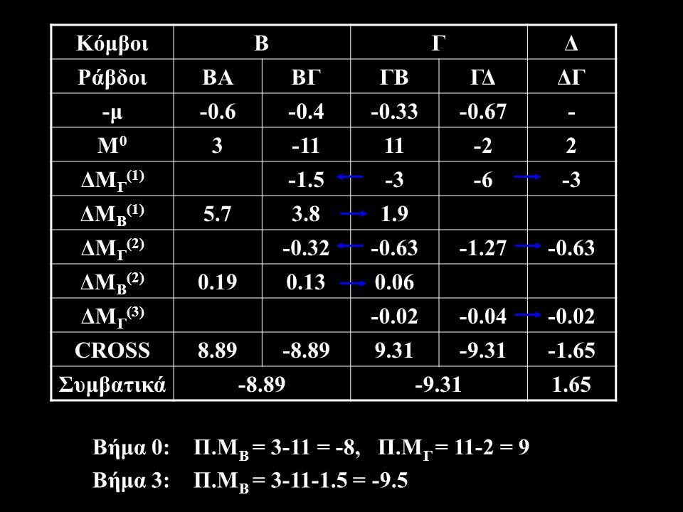 ΚόμβοιΒΓΔ ΡάβδοιΒΑΒΓΓΒΓΔΔΓ -μ-0.6-0.4-0.33-0.67- Μ0Μ0 3-1111-22 ΔΜ Γ (1) -1.5-3-6-3 ΔΜ Β (1) 5.73.81.9 ΔΜ Γ (2) -0.32-0.63-1.27-0.63 ΔΜ Β (2) 0.190.130.06 ΔΜ Γ (3) -0.02-0.04-0.02 CROSS8.89-8.899.31-9.31-1.65 Συμβατικά-8.89-9.311.65 Βήμα 3: Π.Μ Β = 3-11-1.5 = -9.5 Βήμα 0: Π.Μ Β = 3-11 = -8, Π.Μ Γ = 11-2 = 9