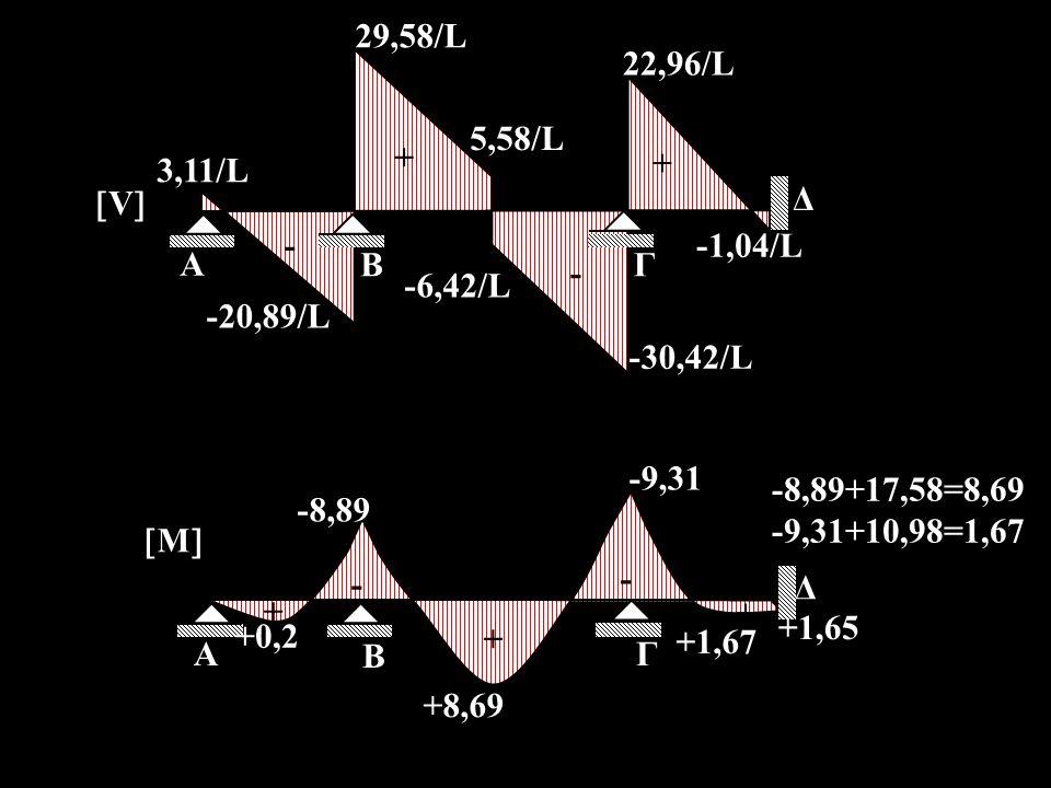 A ΒΓ Δ 3,11/L 29,58/L 5,58/L -20,89/L -6,42/L -30,42/L 22,96/L VV + + - --1,04/L A Β Γ Δ +0,2 +1,67 -8,89 +1,65 +8,69 -9,31 -8,89+17,58=8,69 -9,31+10,98=1,67 MM - - + + +