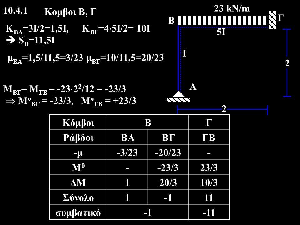 10.4.1 2 2 A I 5I Γ B 23 kN/m μ ΒΑ =1,5/11,5=3/23 μ ΒΓ =10/11,5=20/23 Κομβοι Β, Γ Κ BA =3I/2=1,5I, Κ ΒΓ =4  5I/2= 10I  S B =11,5I Μ ΒΓ = Μ ΓΒ = -23  2 2 /12 = -23/3  M ο ΒΓ = -23/3, M ο ΓΒ = +23/3 ΚόμβοιΒΓ ΡάβδοιΒΑΒΓΓΒ -μ-3/23-20/23- Μ0Μ0 --23/323/3 ΔΜ120/310/3 Σύνολο111 συμβατικό-11