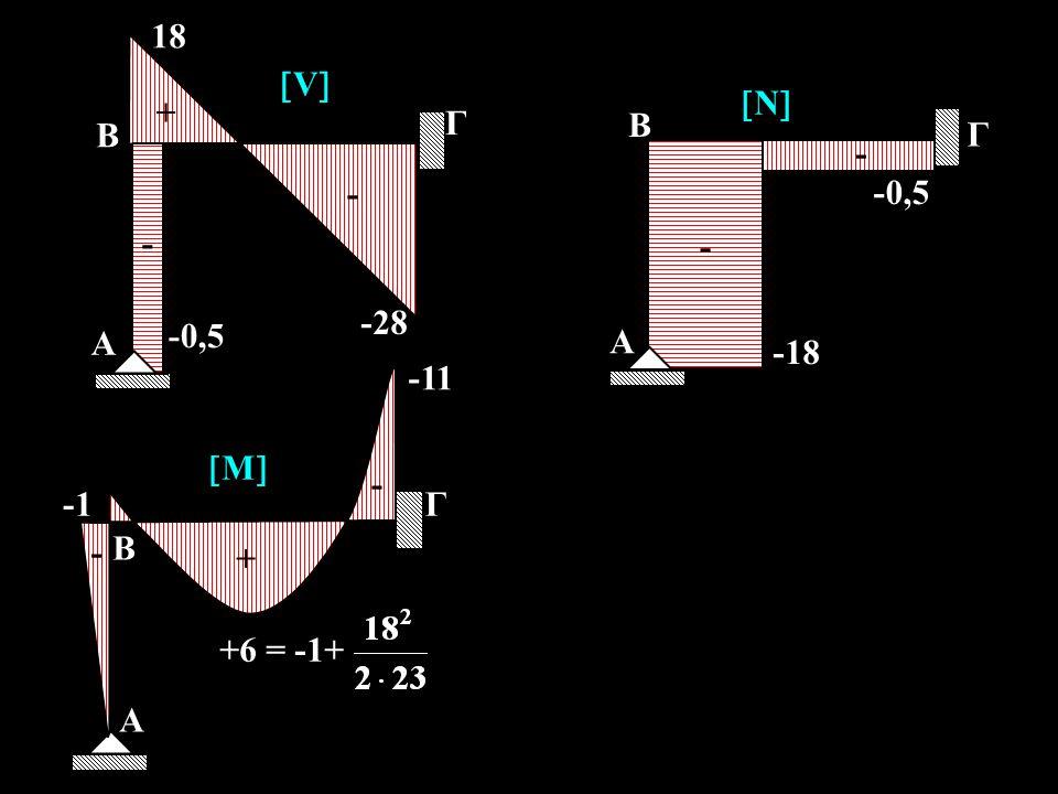 A -28 18 Γ B -0,5 VV + - - A -18 Γ B -0,5 NN - - A -11 Γ B MM + - - +6 = -1+