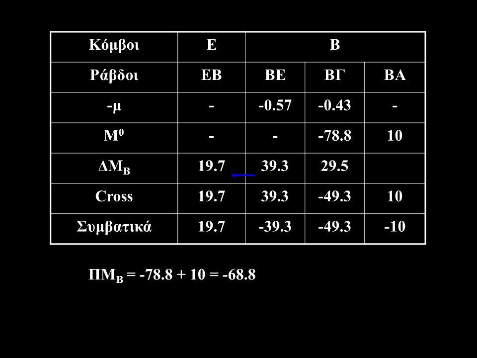 ΚόμβοιΕΒ ΡάβδοιΕΒΒΕΒΓΒΑ -μ--0.57-0.43- Μ0Μ0 ---78.810 ΔΜ Β 19.739.329.5 Cross19.739.3-49.310 Συμβατικά19.7-39.3-49.3-10 ΠΜ Β = -78.8 + 10 = -68.8
